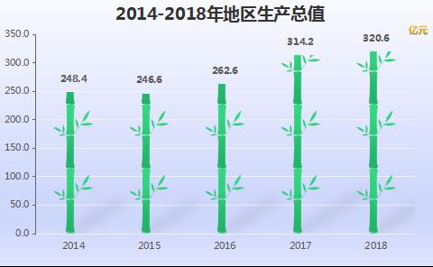 2020宝丰县gdp_2019年河南省158县市区GDP和21功能区GDP排行榜 最终版本